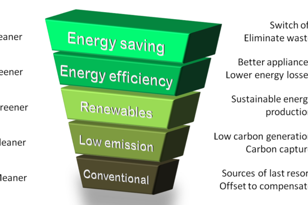 Energy Efficiency Diagram